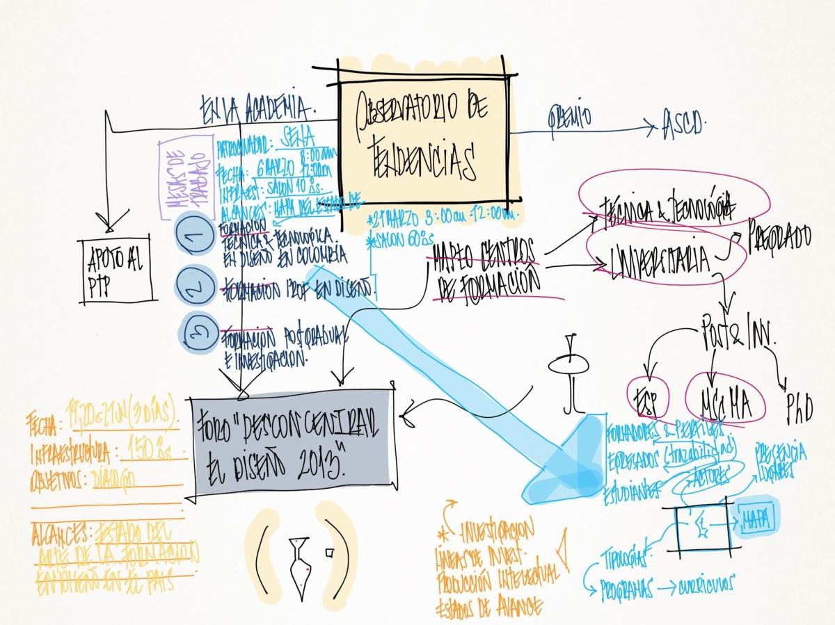 Equilibrio Innovación a través Ambidextrismo Organizacional